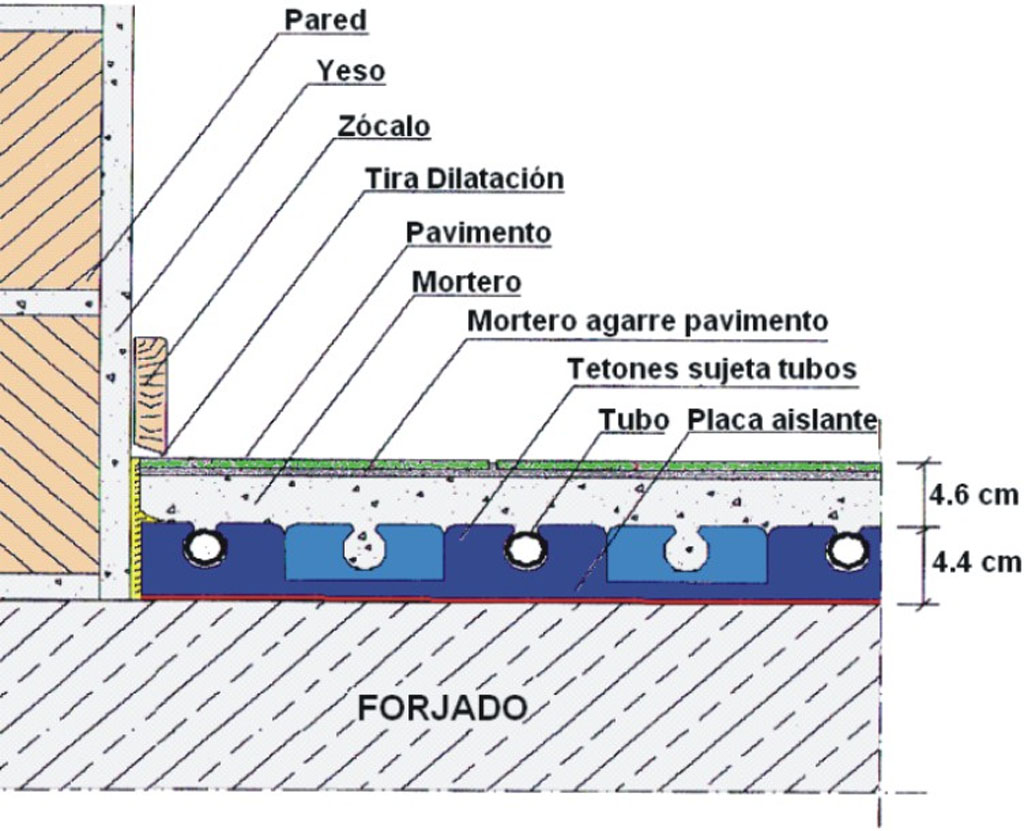 Calefacci n de suelo radiante suelo radiante energia solar - Instalacion de suelo radiante por agua ...